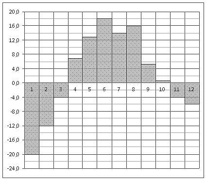 онлайн тесты по математики: